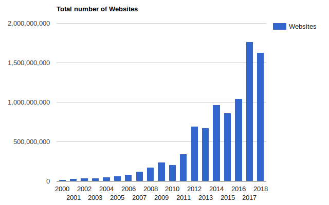 aantal websites statistiek