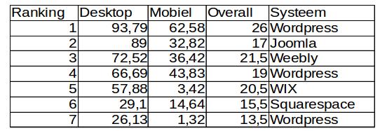 ranking seo wix squarespace wordpress joomla responsive design