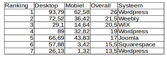 ranking seo wix squarespace wordpress joomla
