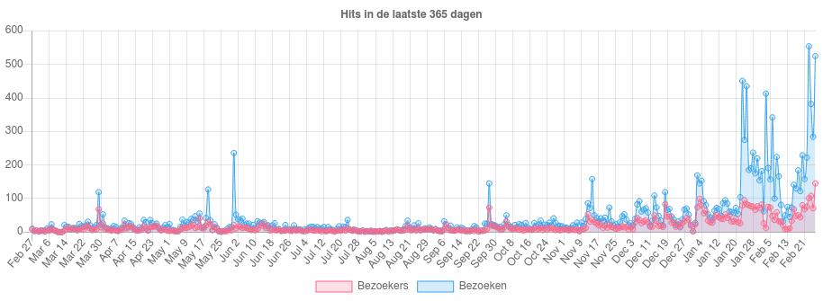 bezoekersaantallen blog eigen domeinnaam (jaar)